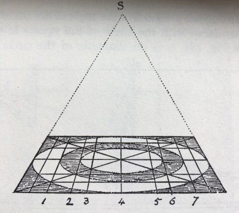 Silver Bowl & Orange Box- concentric circles